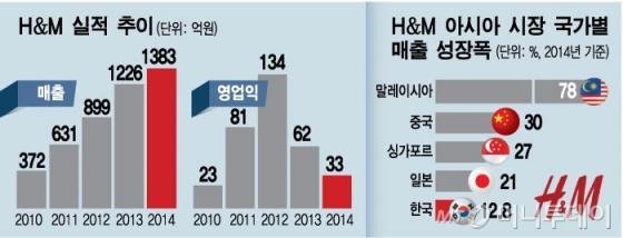 '역주행'하는 H&M, '한국화' 실패로 추락
