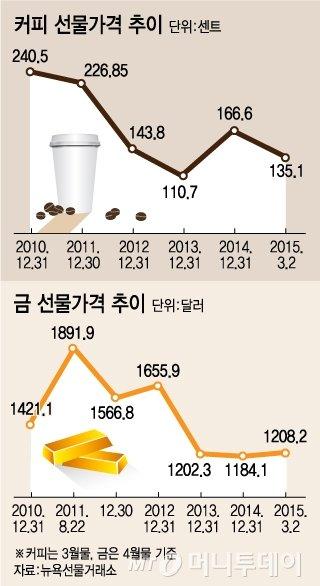 '커피·금·브라질국채' 재테크 틈새찾는 자산가들