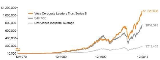 *보야 펀드, S&P500지수, 다우지수 수익률 추이(위부터, 2014년12월31일 현재, 1970년 말 투자한 1만달러 현재 가치)/그래프=보야파이낸셜