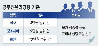 '일단 통과' 김영란법, 하루만에 보완·개정 움직임(종합)