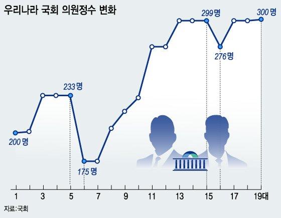 '만능키' 국회의원 정수 확대…'고양이 목에 방울 달기'
