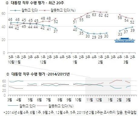 자료제공=한국갤럽