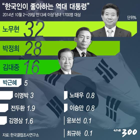 [카드뉴스] 한국인이 좋아하는 사람, 이건희·노무현·김연아…