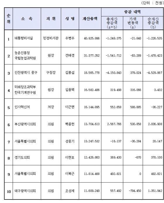 2015 정기 재산변동 신고내역 재산총액 순위/자료제공=정부공직자윤리위원회