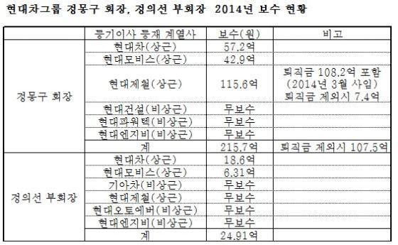 정몽구 회장, 계열사 3곳 연봉 107.5억원…전년比 32.5억↓
