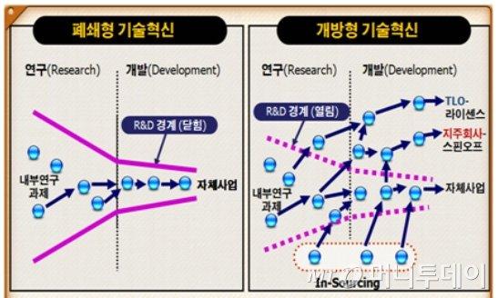 개방형 혁신 도식표