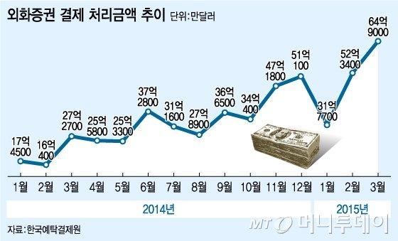 봄맞은 해외주식형 펀드, 5년7개월만에 자금 순유입