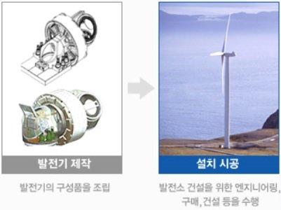 디엠에스 풍력발전사업 설명 내용 / 출처=디엠에스 홈페이지