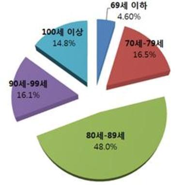 한국인 희망수명 84세…생활습관보다 보약에 관심