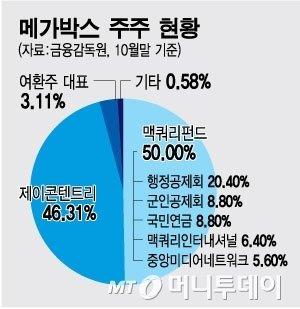 제이콘텐트리, 메가박스 인수…국민연금 원금 회수