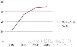 ↑아스텔앤컨 출시 국가 증가 추이