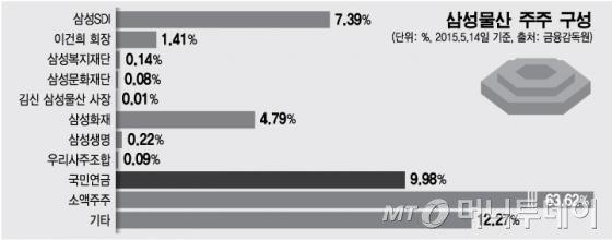 제일모직·삼성물산 합병, 키맨으로 떠오른 국민연금