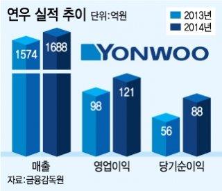 K뷰티 열풍 화장품 용기 업체까지…연우 상장 추진