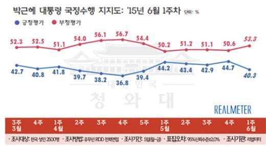 박근혜 대통령 국정수행 지지율 추이(6월 첫째 주, 리얼미터 제공)© News1