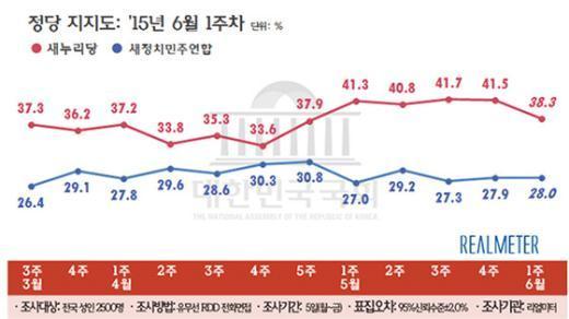 주요 정당 지지율 추이(6월 첫째 주, 리얼미터 제공) © News1