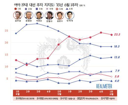 여야 차기 대선주자 지지율 추이(6월 첫째 주, 리얼미터 제공) © News1