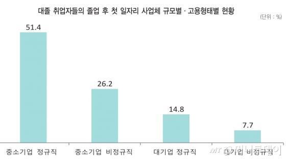 /자료=한국고용정보원, 대졸자 직업이동 경로조사(2010GOMS1, 2010GOMS3)