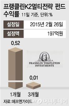 [상품포커스]외국계 헤지펀드에 투자하는 방법