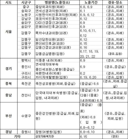 잠복기 남은 확진자 경유 병의원 20곳. /뉴스1 © News1