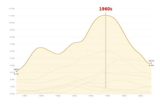 美 공장 노동자 감소 추세/자료=미국 미네소타대 인구센터가 운영하는 인구센서스 마이크로자료 제공프로그램(IPUMS; Integrated Public Use Microdata Series)