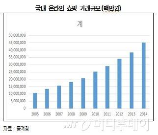 온라인 쇼핑 거래액 45조 돌파..택배시장 '쑥쑥' 큰다