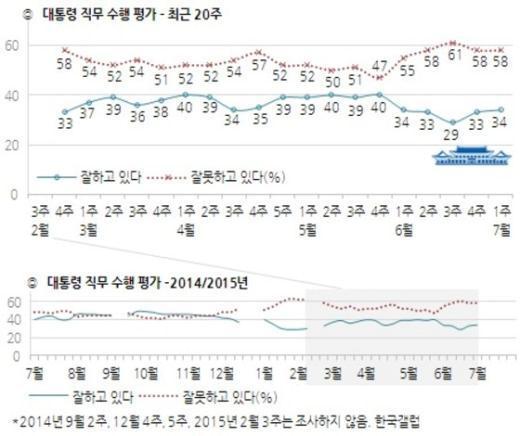 박근혜 대통령 직무수행 지지율 추이(7월 첫째 주, 한국갤럽 제공) © News1