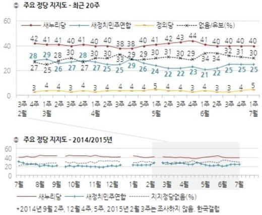 주요 정당 지지율 추이(7월 첫째 주, 한국갤럽 제공) © News1