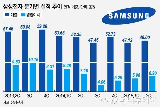 삼성전자 영업이익률 14%대 회복…수익성 나아졌다
