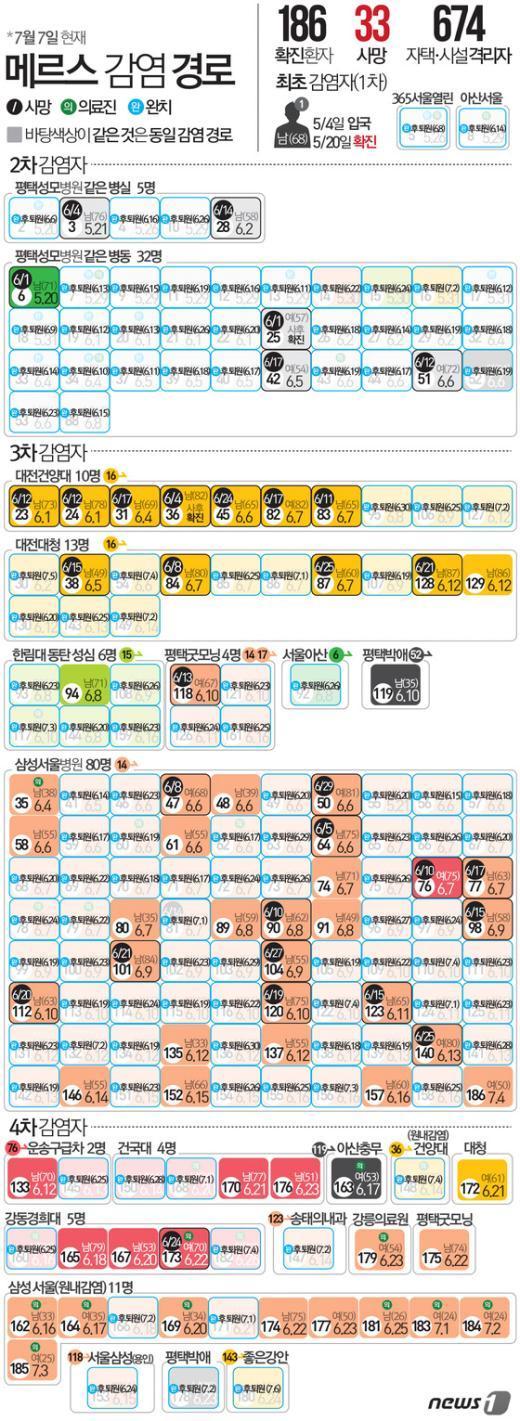 [사진][그래픽뉴스] 메르스 감염경로 7월7일