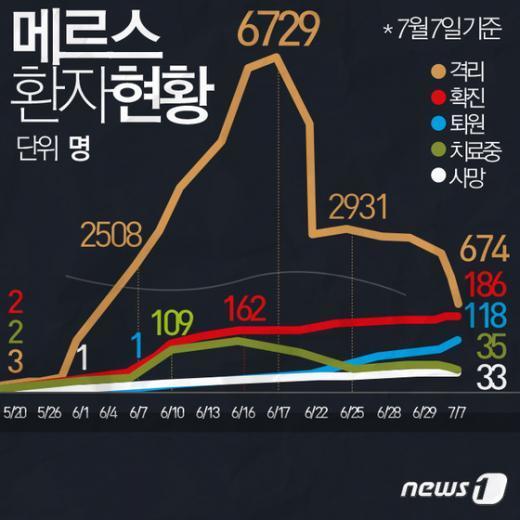 [사진][그래픽뉴스] 7월7일 메르스 환자현황 전광판
