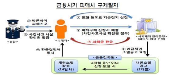 /사진제공=금융감독원