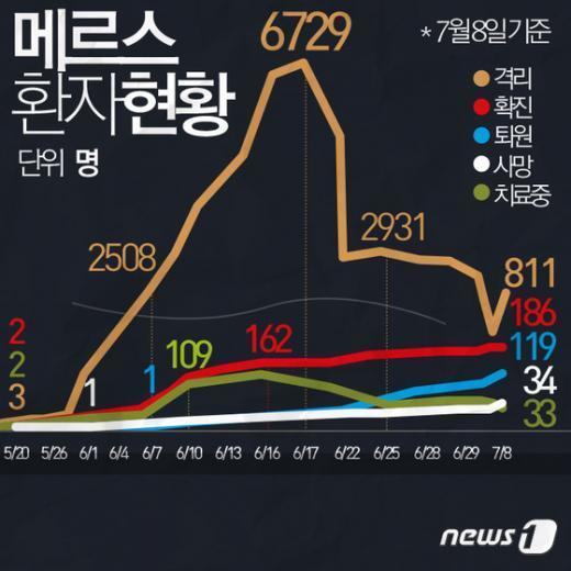 [사진][그래픽뉴스] 7월8일 메르스 환자현황 전광판
