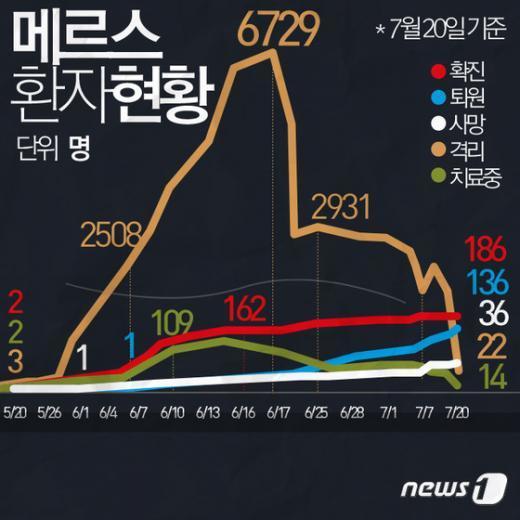 [사진][그래픽뉴스] 7월20일 메르스 환자현황 전광판