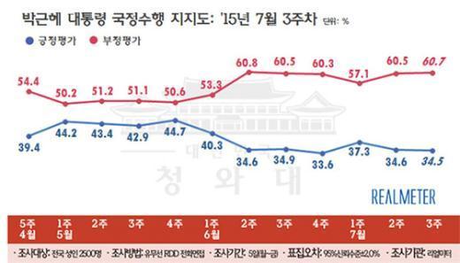 박근혜 대통령 직무평가 지지율 추이 (7월3주차, 리얼미터) © News1