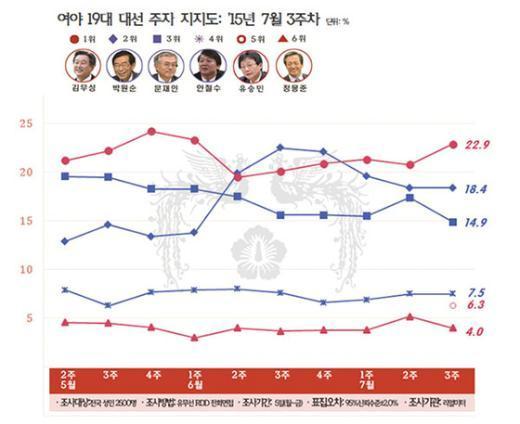 여야 대선주자 지지율 추이 (7월3주차, 리얼미터) © News1