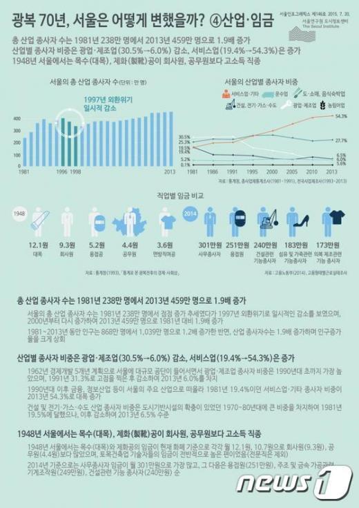 서울인포그래픽스 ´광복 70년, 서울은 어떻게 변했을까? ④산업.임금´ (자료=서울연구원)© News1