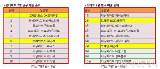 """심상찮은 '트레인킹'…학습효과 부모들 """"미리 사자"""""""
