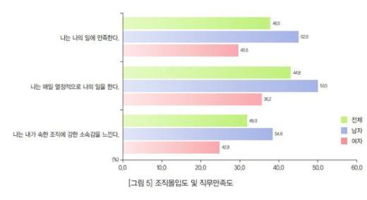 한국직업능력개발원 자료. © News1