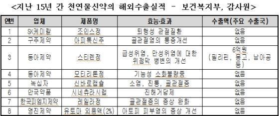자료=김재원 새누리당 의원실 제공