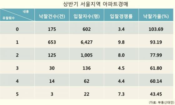 유찰횟수에 따른 상반기 서울지역 아파트경매 분석. / 자료제공=부동산태인