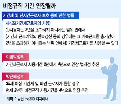 2년→4년, '기간제 연장' 다시 빼든 정부, 이번에는?