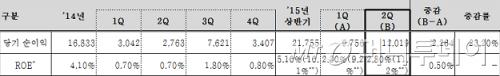 56개 증권회사 수익성 추이(단위: 억원)