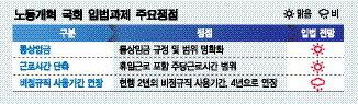 '통상임금 명확화·근로시간 단축' 공감대 형성에도 '나 몰라라'
