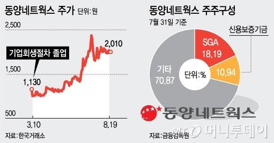 동양네트웍스 2대 주주 신보, 지분 매각 본격화
