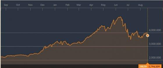 상하이종합지수 추이/그래프=블룸버그