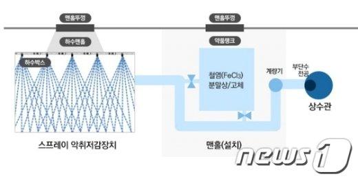 스프레이 악취저감장치의 원리(제공:은평구)© News1