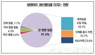 """'화평법' 적용기업 91.4%, """"생산활동에 큰 영향"""""""