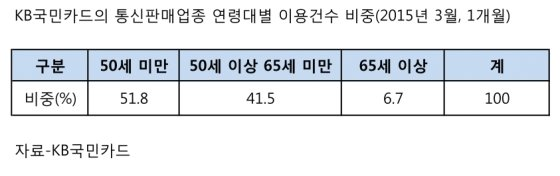 """늙어가는 한국…""""의료비·TV홈쇼핑 지출 많네"""""""