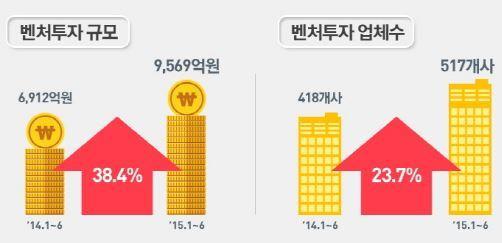 """모태펀드 11년만에 예산 전액 삭감…""""벤처투자 위축"""""""