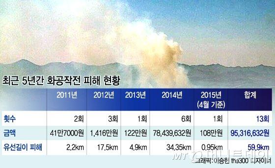 [단독]매년 봄 北 DMZ화공작전에 軍 '속수무책'
